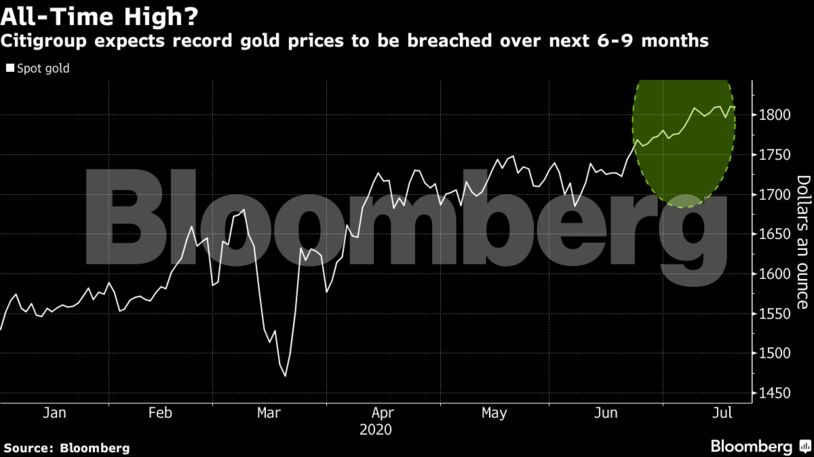 Citi: Είναι θέμα χρόνου να βρεθεί ο χρυσός στο υψηλό όλων των εποχών – Πού θα φτάσει η τιμή