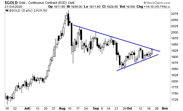 Phoenix Capital: Κάτι συμβαίνει στην αγορά χρυσού – Η επόμενη κίνηση θα είναι… η εκτόξευση !